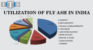 What are the Eco Friendly Properties of Fly Ash?
